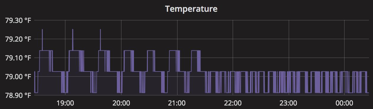 Adding PID control to Raspberry Pi aquarium heater control